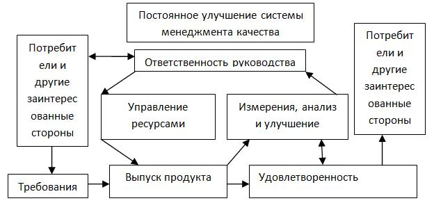 * схема*сертификации*: